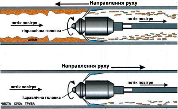 схема гідроочищення труби