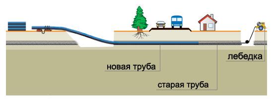 схема релайнинга трубопровода
