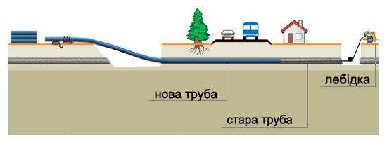 Схема релійнінгу трубопровода